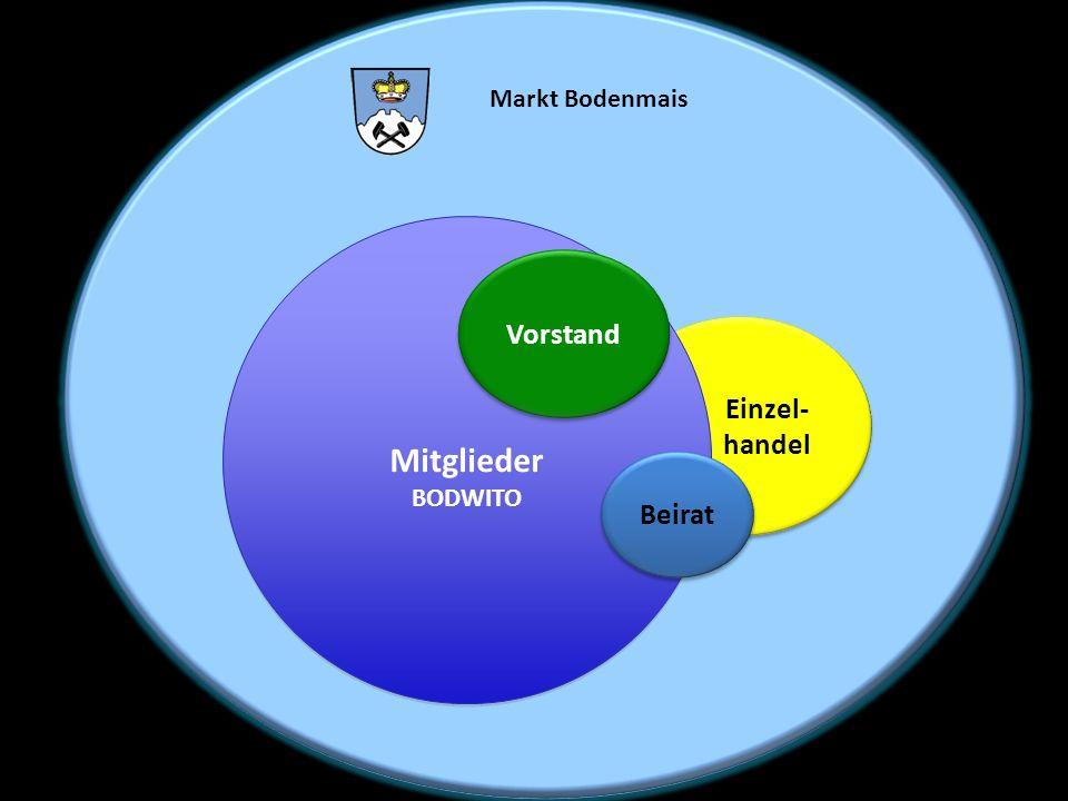 Markt Bodenmais Einzel- handel Einzel- handel Mitglieder BODWITO Mitglieder BODWITO Vorstand Beirat