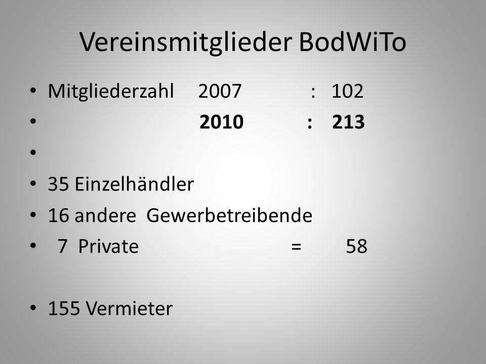 Vereinsmitglieder BodWiTo Mitgliederzahl 2007 : 102 2010 : 213 35 Einzelhändler 16 andere Gewerbetreibende 7 Private = 58 155 Vermieter