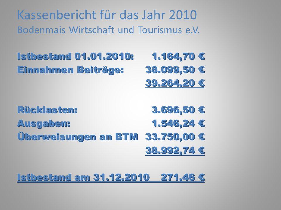 Kassenbericht für das Jahr 2010 Bodenmais Wirtschaft und Tourismus e.V. Istbestand 01.01.2010:1.164,70 Einnahmen Beiträge:38.099,50 39.264,20 Rücklast