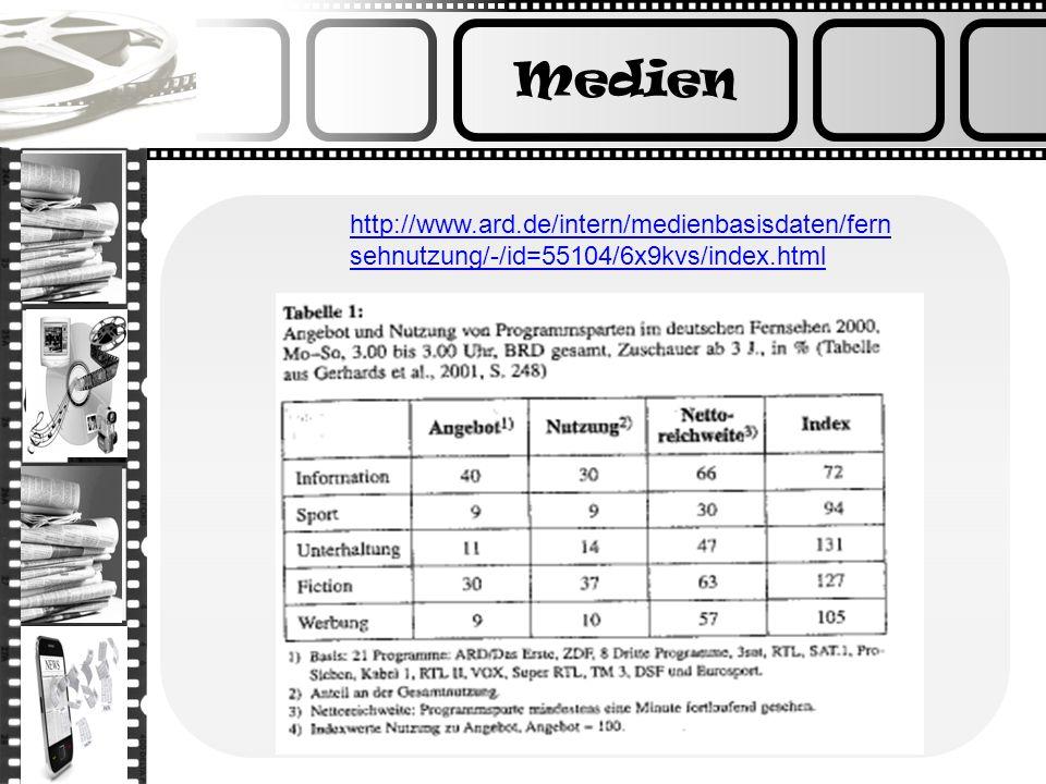 http://www.ard.de/intern/medienbasisdaten/fern sehnutzung/-/id=55104/6x9kvs/index.html