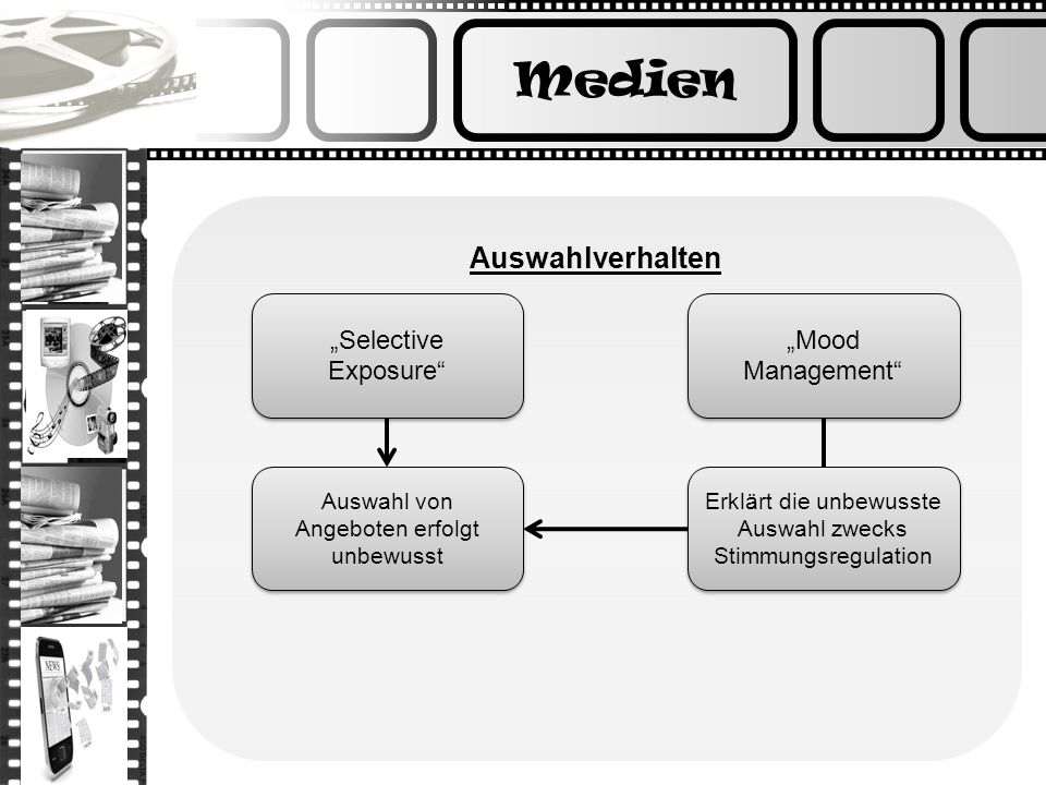 Medien Auswahlverhalten Selective Exposure Mood Management Auswahl von Angeboten erfolgt unbewusst Erklärt die unbewusste Auswahl zwecks Stimmungsregu