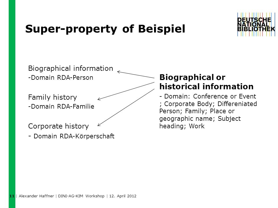Super-property of Beispiel Biographical information -Domain RDA-Person Family history -Domain RDA-Familie Corporate history - Domain RDA-Körperschaft Biographical or historical information - Domain: Conference or Event ; Corporate Body; Differeniated Person; Family; Place or geographic name; Subject heading; Work 11 | Alexander Haffner | DINI-AG-KIM Workshop | 12.