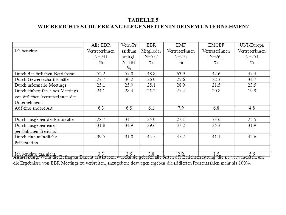 TABELLE 5 WIE BERICHTEST DU EBR ANGELEGENHEITEN IN DEINEM UNTERNEHMEN? Alle EBR VertreterInnen N=941 % Vors./Pr äsidium smitgl. N=384 % EBR Mitglieder