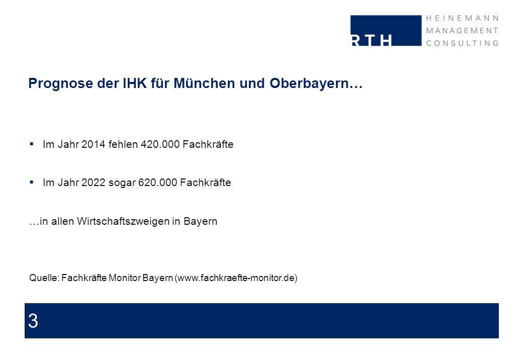 3 Prognose der IHK für München und Oberbayern… Im Jahr 2014 fehlen 420.000 Fachkräfte Im Jahr 2022 sogar 620.000 Fachkräfte …in allen Wirtschaftszweigen in Bayern Quelle: Fachkräfte Monitor Bayern (www.fachkraefte-monitor.de)