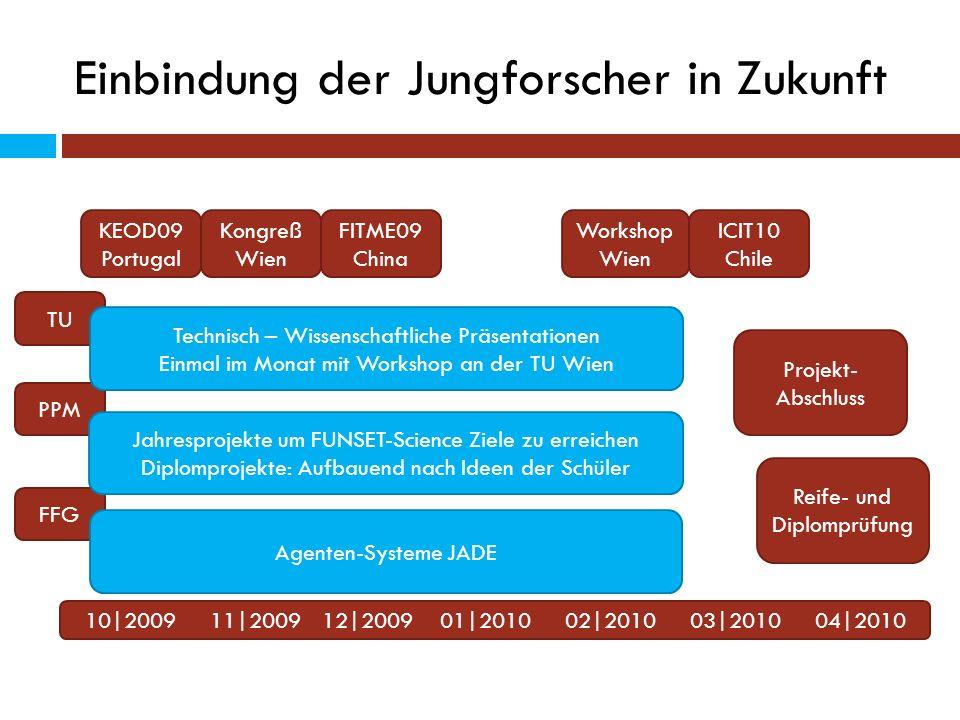 Einbindung der Jungforscher in Zukunft 10|2009 11|2009 12|2009 01|2010 02|2010 03|2010 04|2010 TU PPM FFG Agenten-Systeme JADE Jahresprojekte um FUNSE
