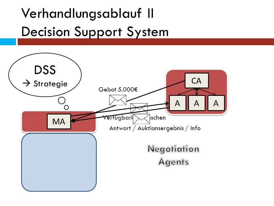 Verhandlungsablauf II Decision Support System MA CA AAA DSS Strategie Verfügbarkeit Flaschen Gebot 5.000 Antwort / Auktionsergebnis / Info