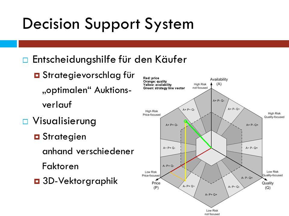 Decision Support System Entscheidungshilfe für den Käufer Strategievorschlag für optimalen Auktions- verlauf Visualisierung Strategien anhand verschie