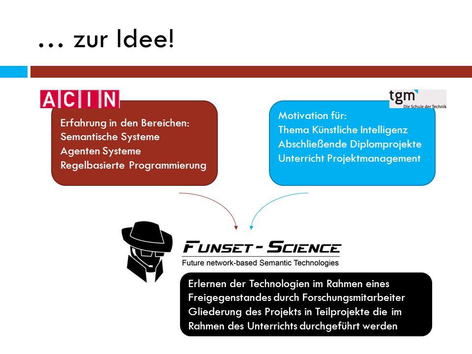 … zur Idee! Erfahrung in den Bereichen: Semantische Systeme Agenten Systeme Regelbasierte Programmierung Motivation für: Thema Künstliche Intelligenz