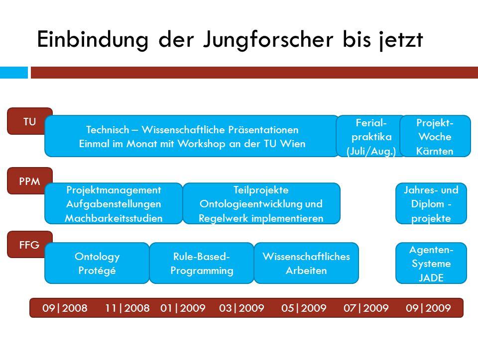 Einbindung der Jungforscher bis jetzt 09|2008 11|2008 01|2009 03|2009 05|2009 07|2009 09|2009 TU PPM FFG Ontology Protégé Rule-Based- Programming Proj