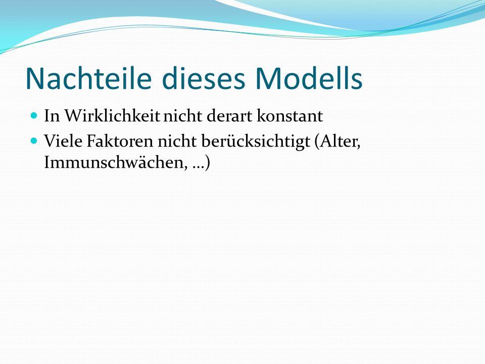 Nachteile dieses Modells In Wirklichkeit nicht derart konstant Viele Faktoren nicht berücksichtigt (Alter, Immunschwächen, …)