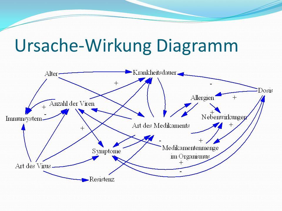 Ursache-Wirkung Diagramm