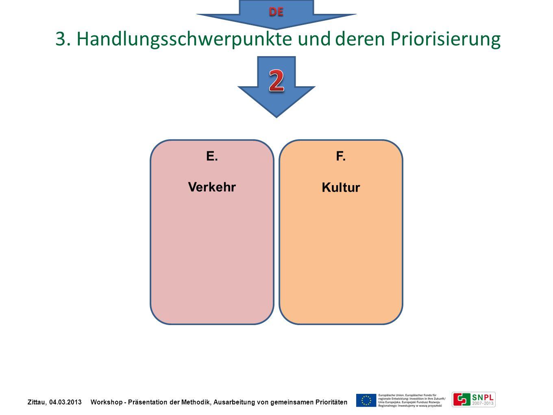 E. Verkehr F. Kultur Zittau, 04.03.2013 Workshop - Präsentation der Methodik, Ausarbeitung von gemeinsamen Prioritäten 3. Handlungsschwerpunkte und de