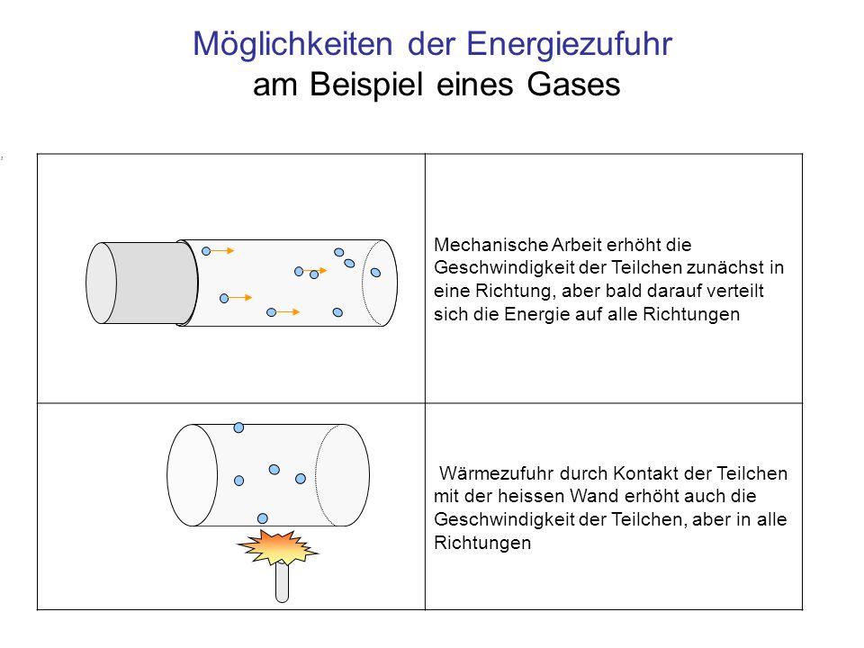 Mechanische Arbeit erhöht die Geschwindigkeit der Teilchen zunächst in eine Richtung, aber bald darauf verteilt sich die Energie auf alle Richtungen W