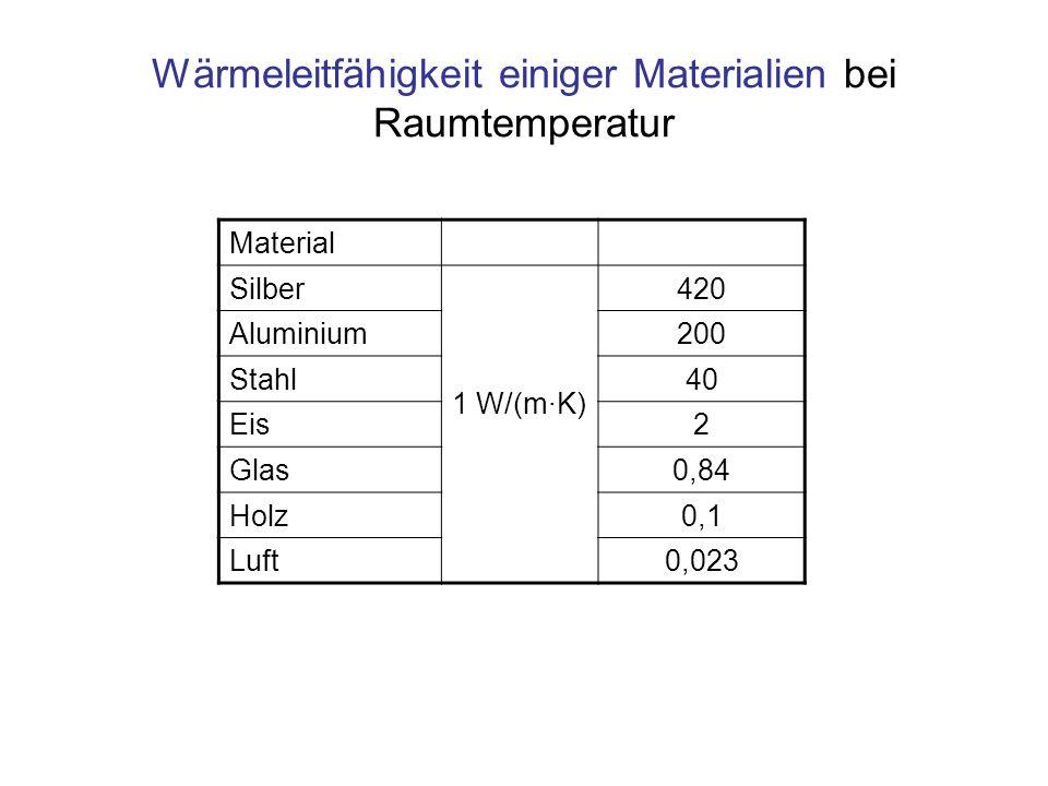 Wärmeleitfähigkeit einiger Materialien bei Raumtemperatur Material Silber 1 W/(m·K) 420 Aluminium200 Stahl40 Eis2 Glas0,84 Holz0,1 Luft0,023