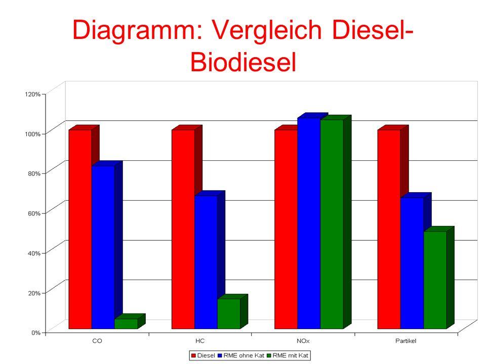 Diagramm: Vergleich Diesel- Biodiesel