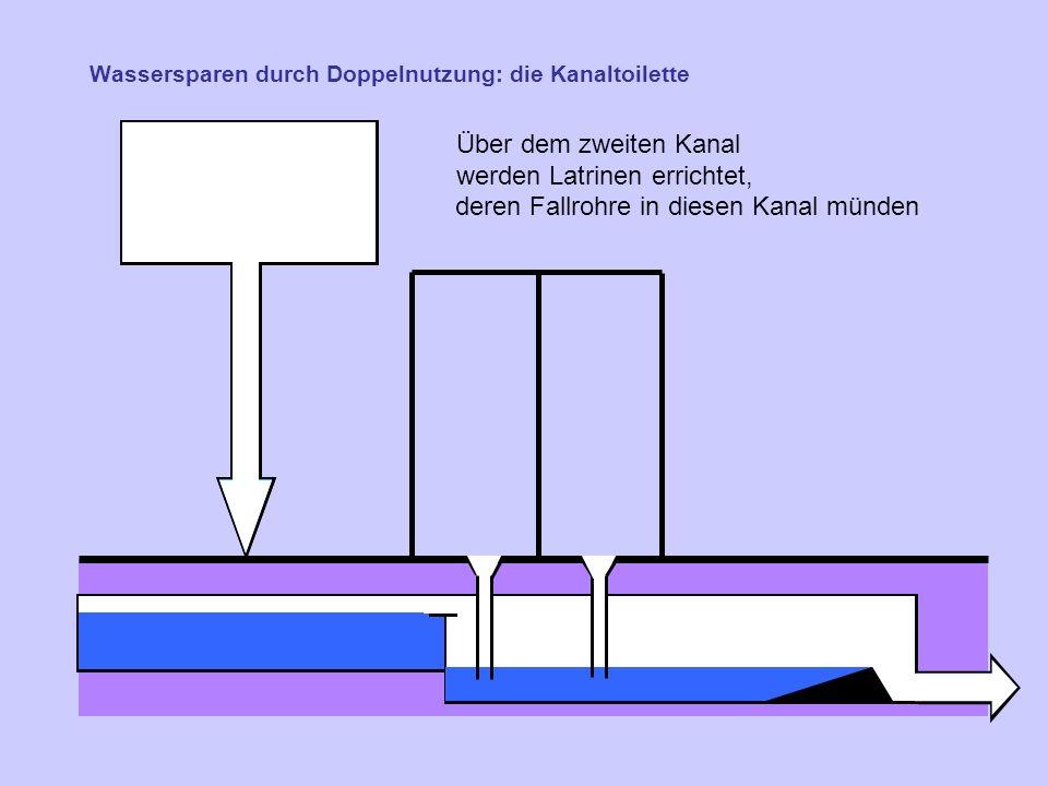 Wassersparen durch Doppelnutzung: die Kanaltoilette Über dem zweiten Kanal werden Latrinen errichtet, deren Fallrohre in diesen Kanal münden
