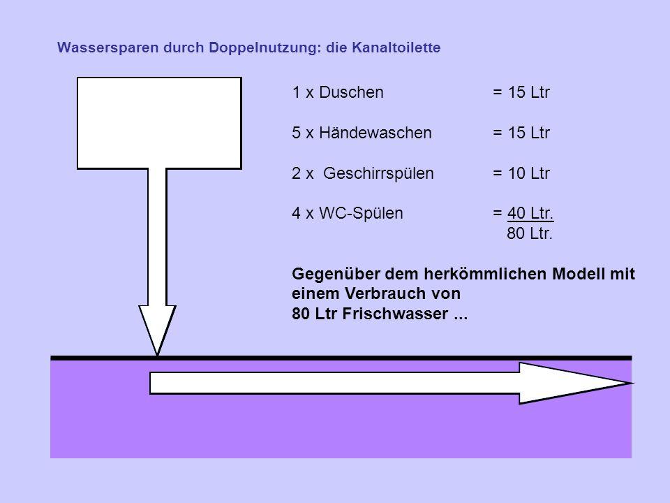 Wassersparen durch Doppelnutzung: die Kanaltoilette 1 x Duschen = 15 Ltr 5 x Händewaschen= 15 Ltr 2 x Geschirrspülen = 10 Ltr 4 x WC-Spülen= 40 Ltr.