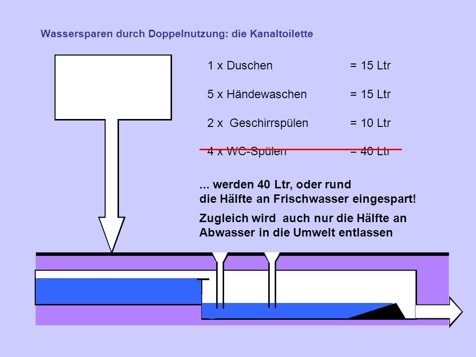 Wassersparen durch Doppelnutzung: die Kanaltoilette 1 x Duschen = 15 Ltr 5 x Händewaschen= 15 Ltr 2 x Geschirrspülen = 10 Ltr 4 x WC-Spülen= 40 Ltr...