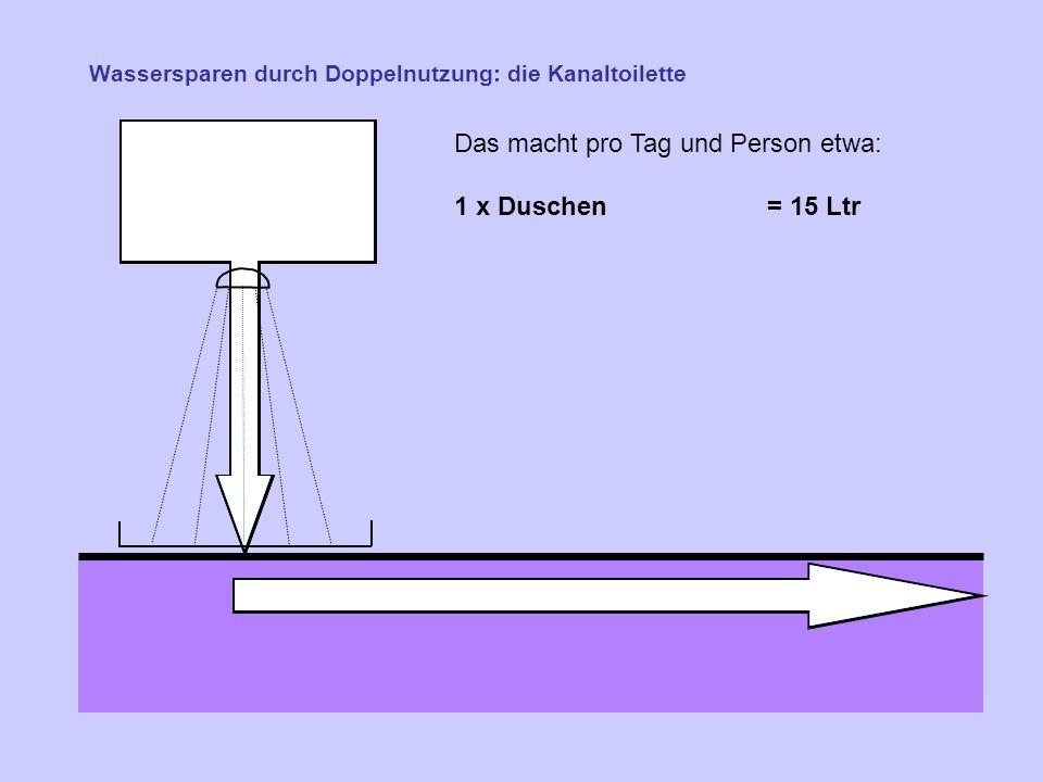 Wassersparen durch Doppelnutzung: die Kanaltoilette Das macht pro Tag und Person etwa: 1 x Duschen = 15 Ltr