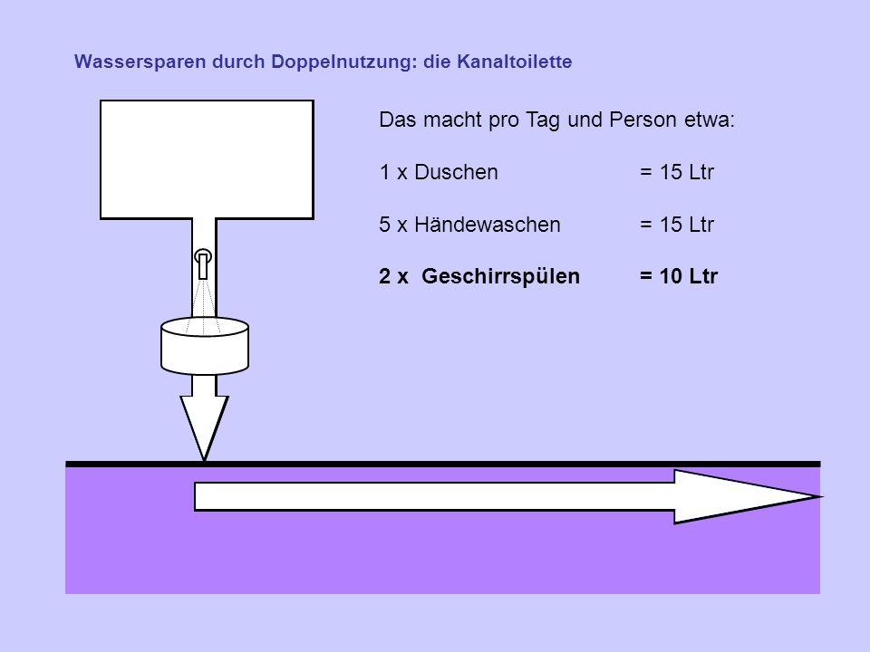 Wassersparen durch Doppelnutzung: die Kanaltoilette Das macht pro Tag und Person etwa: 1 x Duschen = 15 Ltr 5 x Händewaschen = 15 Ltr 2 x Geschirrspülen = 10 Ltr