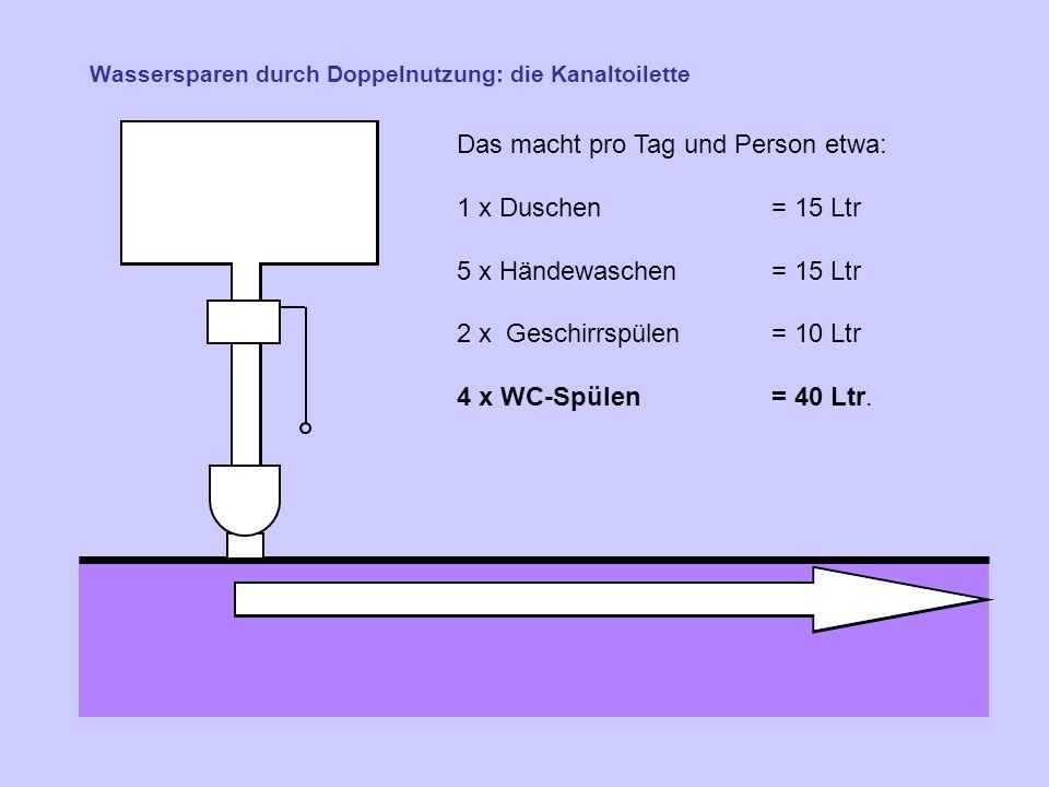 Wassersparen durch Doppelnutzung: die Kanaltoilette Das macht pro Tag und Person etwa: 1 x Duschen = 15 Ltr 5 x Händewaschen= 15 Ltr 2 x Geschirrspülen = 10 Ltr 4 x WC-Spülen= 40 Ltr.