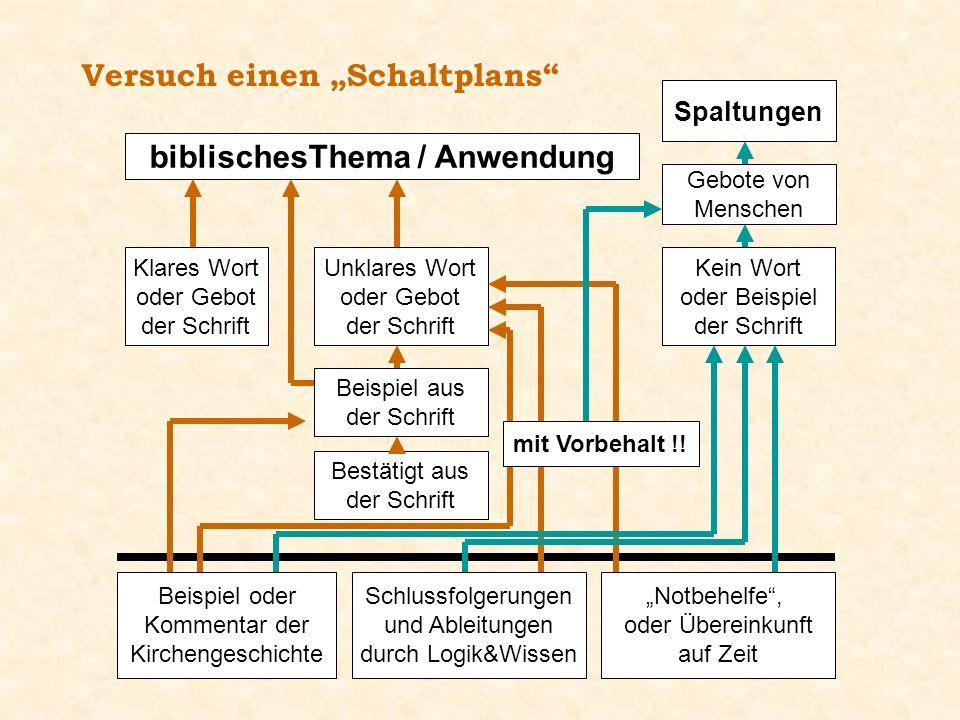 Versuch einen Schaltplans biblischesThema / Anwendung Klares Wort oder Gebot der Schrift Beispiel aus der Schrift Bestätigt aus der Schrift Unklares W