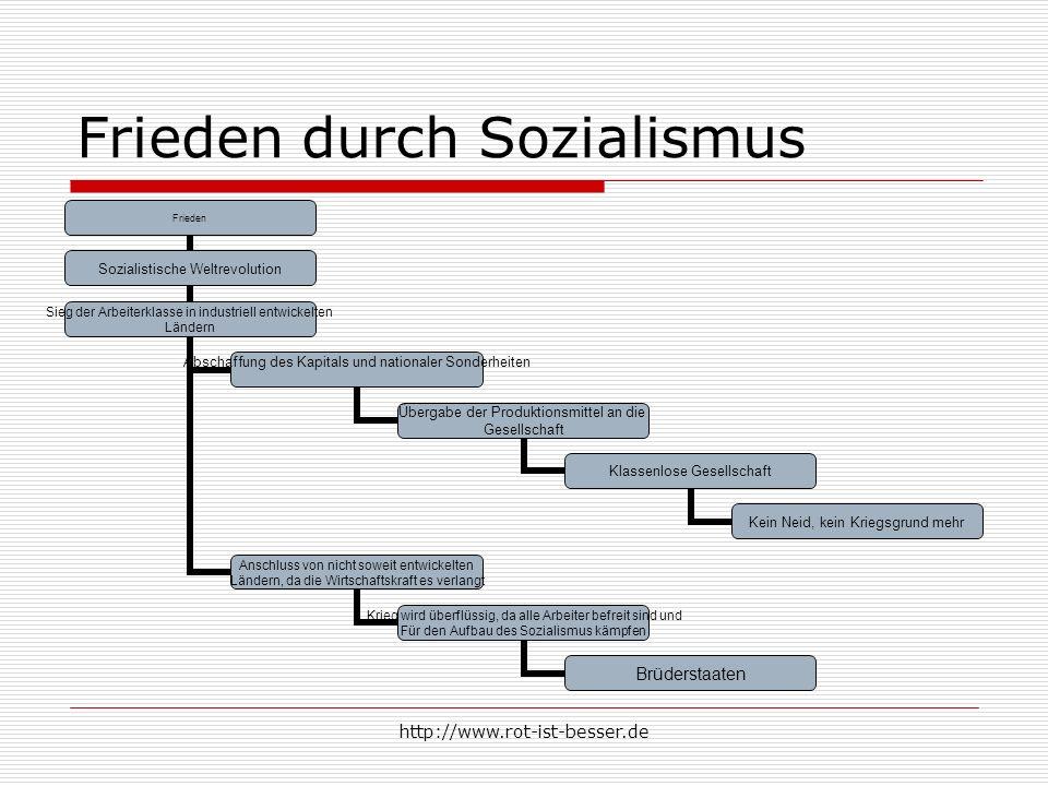 http://www.rot-ist-besser.de Frieden durch Sozialismus Frieden Sozialistische Weltrevolution Sieg der Arbeiterklasse in industriell entwickelten Lände