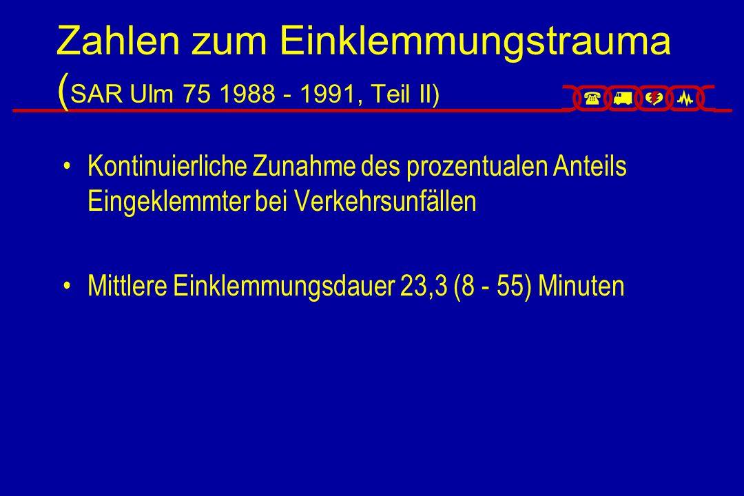Zahlen zum Einklemmungstrauma (SAR Ulm 75, 1988 - 1991, Teil III) Verletzungsmuster: – Extremitäten 26% –Schädel-Hirn-Verletzung22% –Thorax (Brustkorb + Organe)21% –Bauch (Innere Organe, Blutgefäße)21% Lebensbedrohende Zustände: –SHT mit GCS < 727% –Instabile Atemfunktion58% –Schockindex > 151%