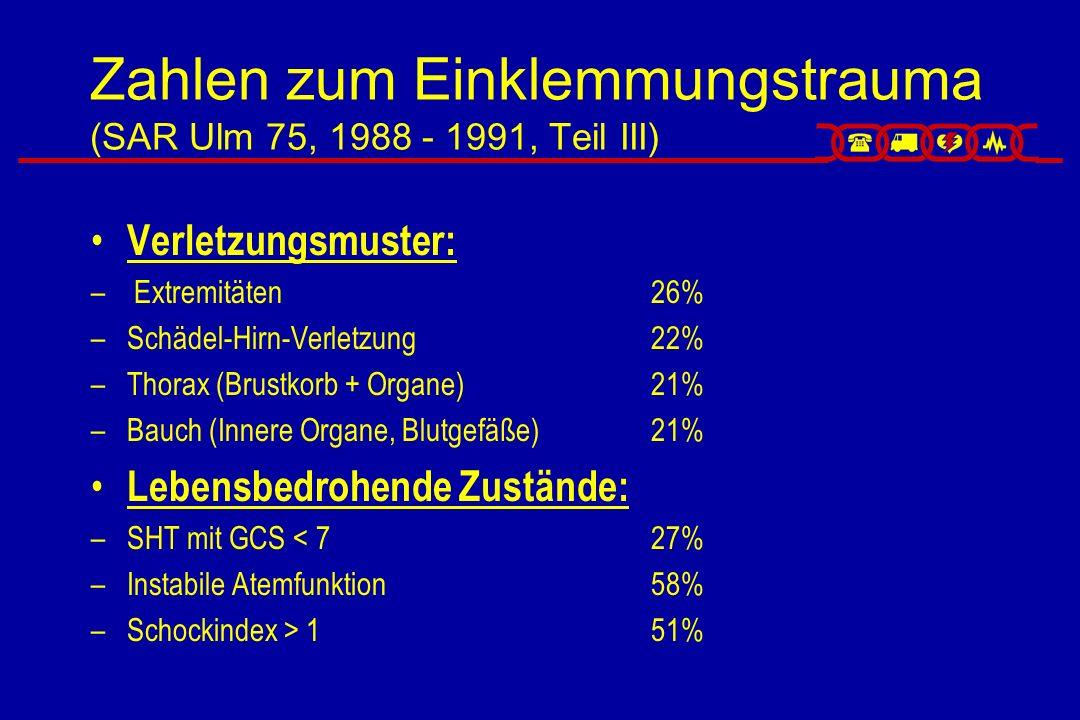 Zahlen zum Einklemmungstrauma (SAR Ulm 75, 1988 - 1991, Teil IV) Häufigkeit von Intubation und Beatmung beim Eingeklemmten: 69% (Fehler: RTH!!) –Während Einklemmungsphase:31% –Nach Entklemmung:38% Rhodes et al.: Nur 36,4 % der Eingeklemmten wiesen normale Vitalparameter (Klares Bewußtsein, guter Blutdruck, stabile Atmung) auf.