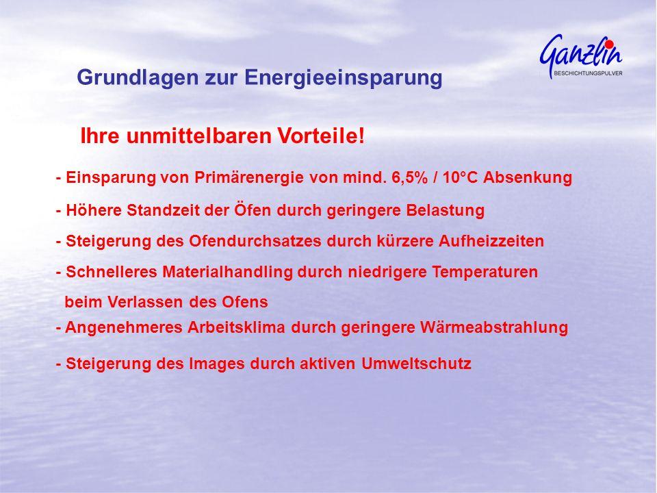 Ihre unmittelbaren Vorteile! - Einsparung von Primärenergie von mind. 6,5% / 10°C Absenkung - Höhere Standzeit der Öfen durch geringere Belastung - St