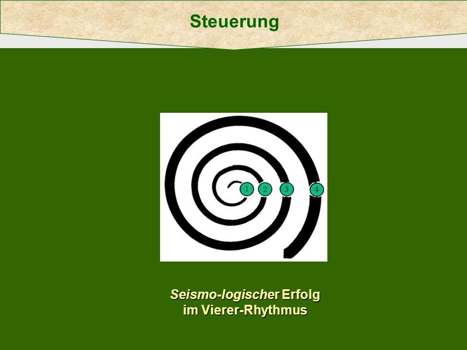 Steuerung Seismo-logischer Erfolg im Vierer-Rhythmus