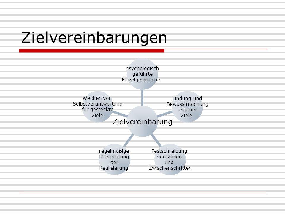 Zielvereinbarungen Zielvereinbarung psychologisch geführte Einzelgespräche Findung und Bewusstmachung eigener Ziele Festschreibung von Zielen und Zwischenschritten regelmäßige Überprüfung der Realisierung Wecken von Selbstverantwortung für gesteckte Ziele