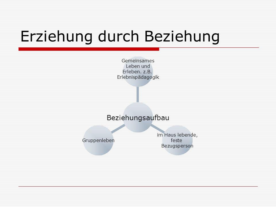 Einzel- und Gruppengespräche Einzel- und Gruppengespräche Zielvereinbarungs- gespräche Kriseninterventions- gespräche Thematische Gruppenabende