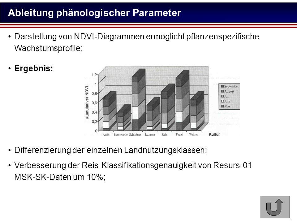 Ableitung phänologischer Parameter Darstellung von NDVI-Diagrammen ermöglicht pflanzenspezifische Wachstumsprofile; Ergebnis: Verbesserung der Reis-Kl