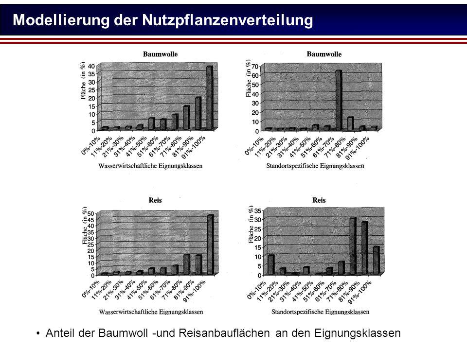 Modellierung der Nutzpflanzenverteilung Anteil der Baumwoll -und Reisanbauflächen an den Eignungsklassen