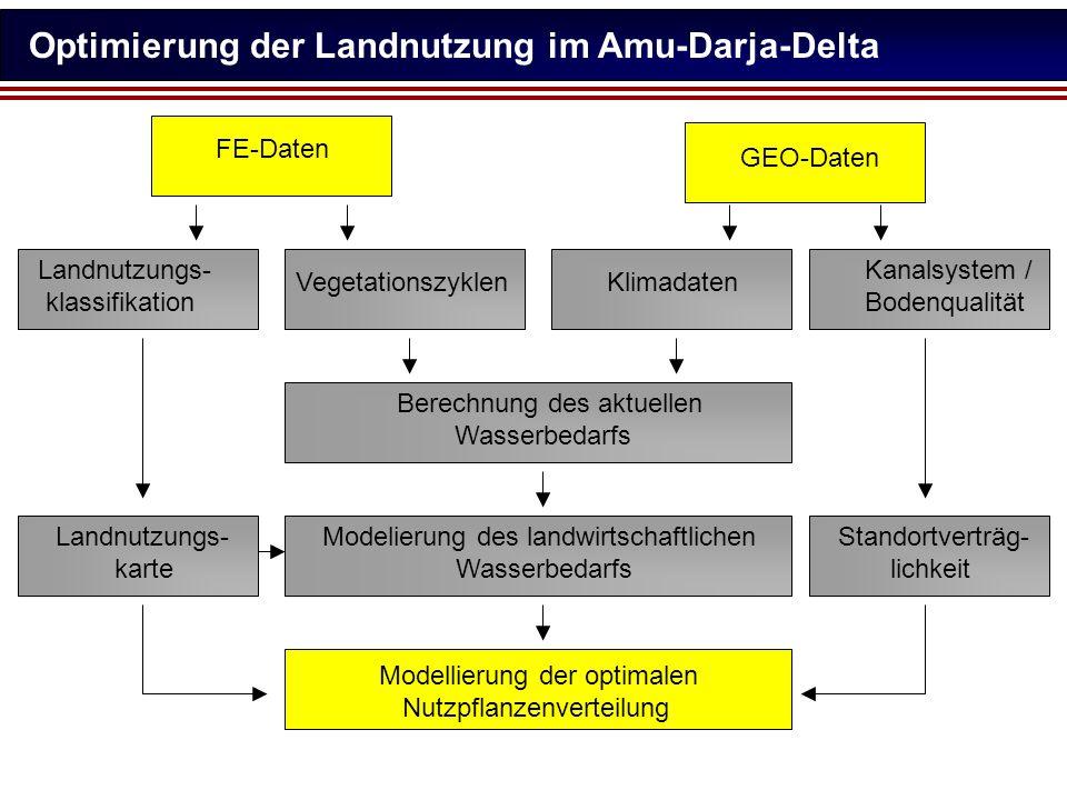 Optimierung der Landnutzung im Amu-Darja-Delta Landnutzungs- klassifikation Klimadaten Landnutzungs- karte Berechnung des aktuellen Wasserbedarfs Mode