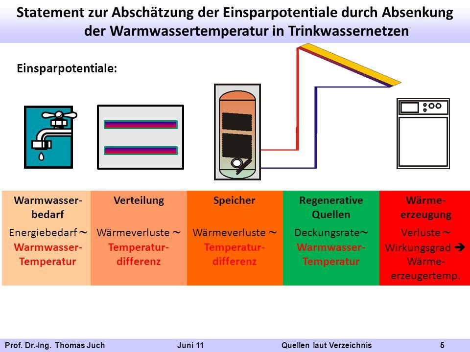 Prof. Dr.-Ing. Thomas Juch Juni 11 Quellen laut Verzeichnis 5 Statement zur Abschätzung der Einsparpotentiale durch Absenkung der Warmwassertemperatur