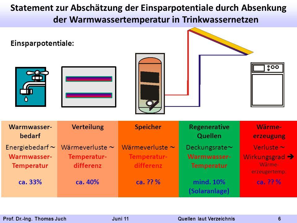 Prof. Dr.-Ing. Thomas Juch Juni 11 Quellen laut Verzeichnis 6 Statement zur Abschätzung der Einsparpotentiale durch Absenkung der Warmwassertemperatur