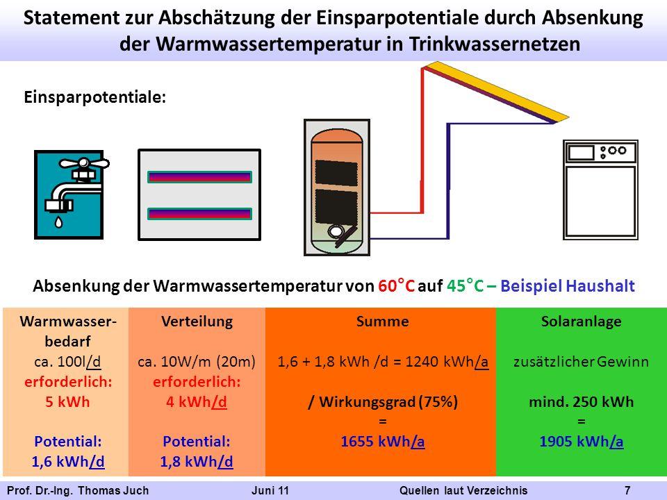 Prof. Dr.-Ing. Thomas Juch Juni 11 Quellen laut Verzeichnis 7 Statement zur Abschätzung der Einsparpotentiale durch Absenkung der Warmwassertemperatur