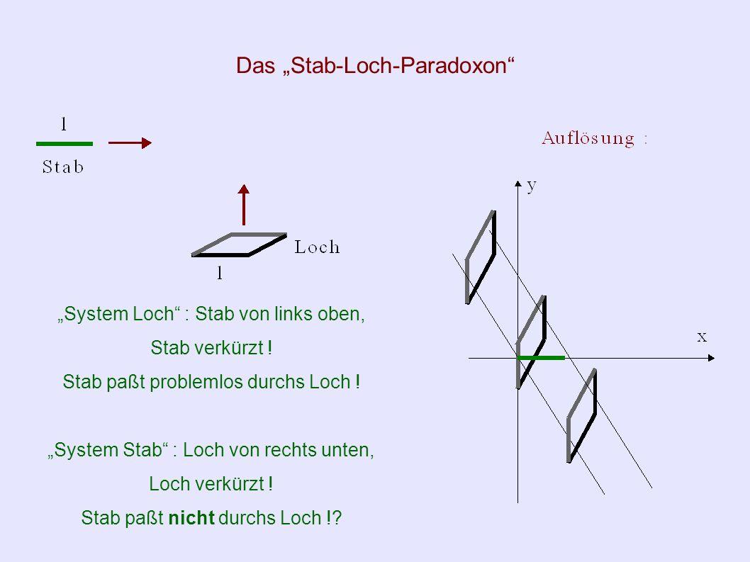 Beispiel zur Längenkontraktion Circa (1/5) der erzeugten Myonen erreicht Erdoberfläche .