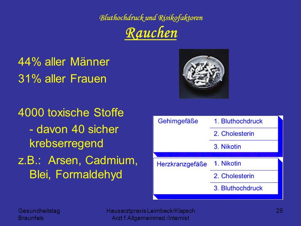 Gesundheitstag Braunfels Hausarztpraxis Leimbeck/Klapsch Arzt f.Allgemeinmed./Internist 25 Bluthochdruck und Risikofaktoren Rauchen 44% aller Männer 3