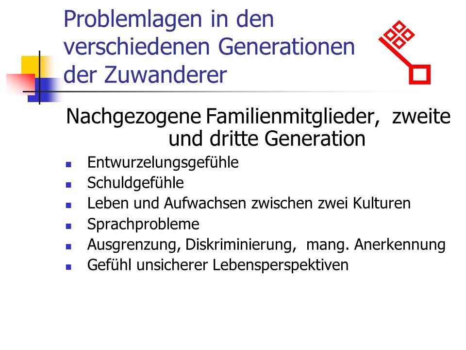 Problemlagen in den verschiedenen Generationen der Zuwanderer Nachgezogene Familienmitglieder, zweite und dritte Generation Entwurzelungsgefühle Schuldgefühle Leben und Aufwachsen zwischen zwei Kulturen Sprachprobleme Ausgrenzung, Diskriminierung, mang.