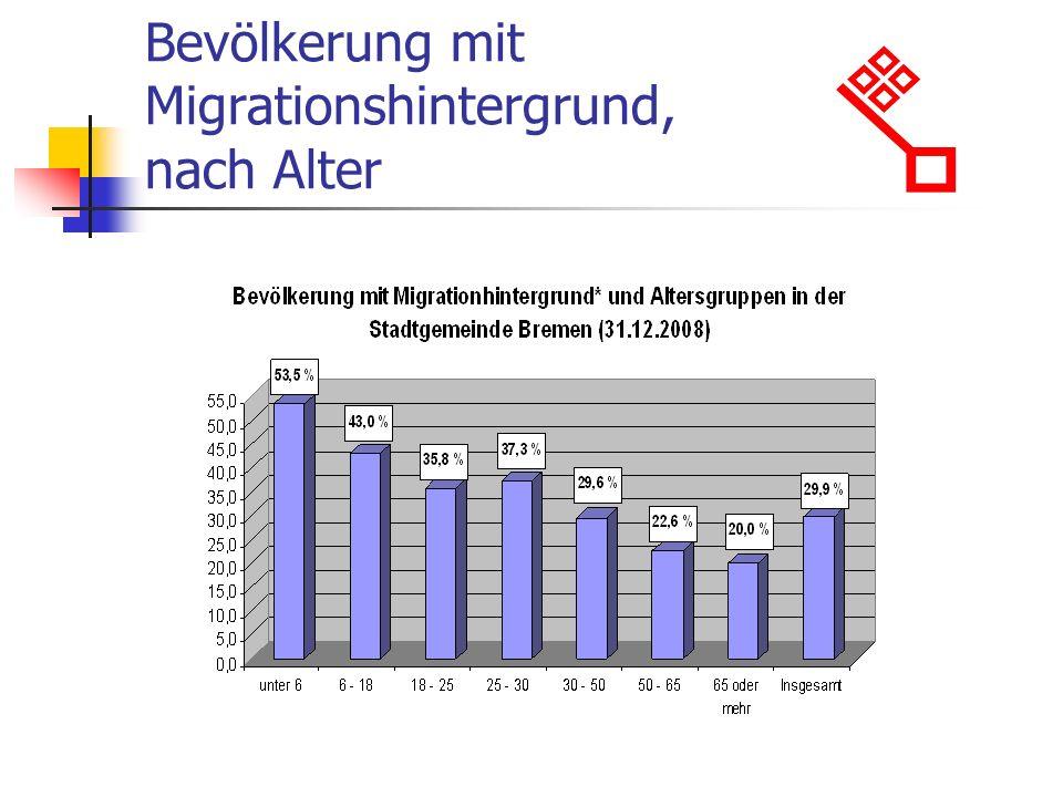 Bevölkerung mit Migrationshintergrund, nach Alter