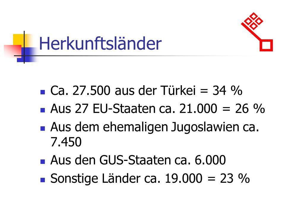 Herkunftsländer Ca.27.500 aus der Türkei = 34 % Aus 27 EU-Staaten ca.