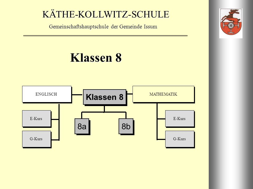 KÄTHE-KOLLWITZ-SCHULE Gemeinschaftshauptschule der Gemeinde Issum E-Kurs G-Kurs ENGLISCH MATHEMATIK Klassen 9 9a9b Klassen 9