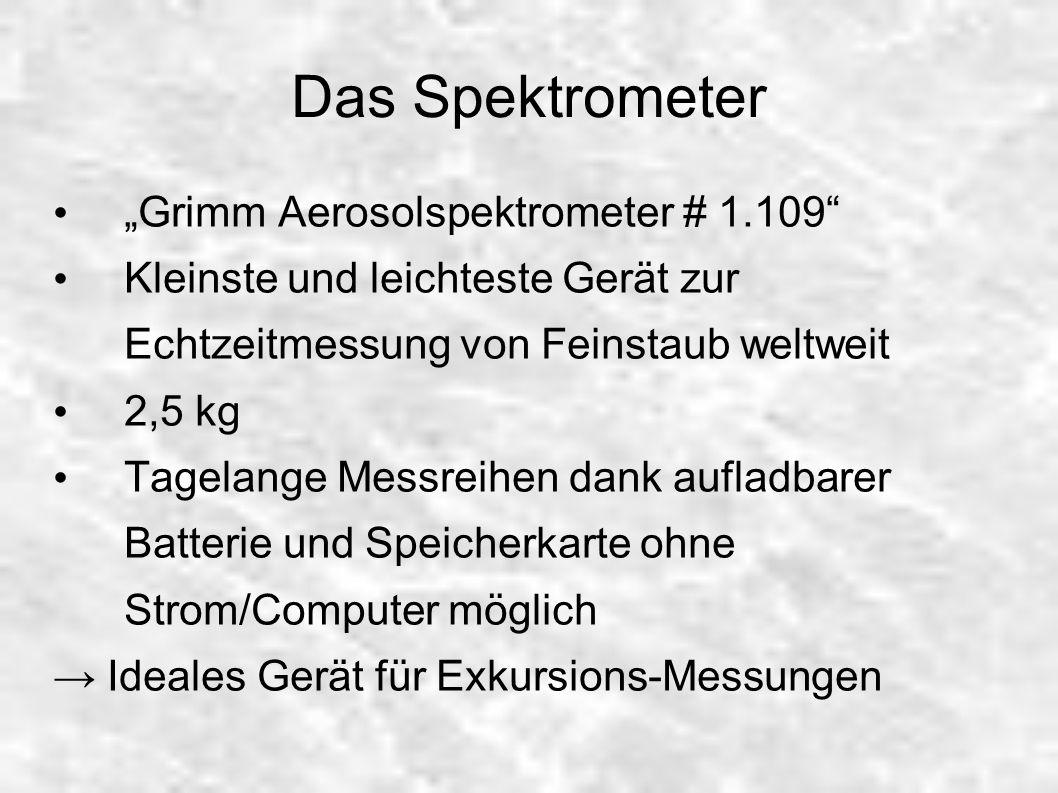 Das Spektrometer Grimm Aerosolspektrometer # 1.109 Kleinste und leichteste Gerät zur Echtzeitmessung von Feinstaub weltweit 2,5 kg Tagelange Messreihe