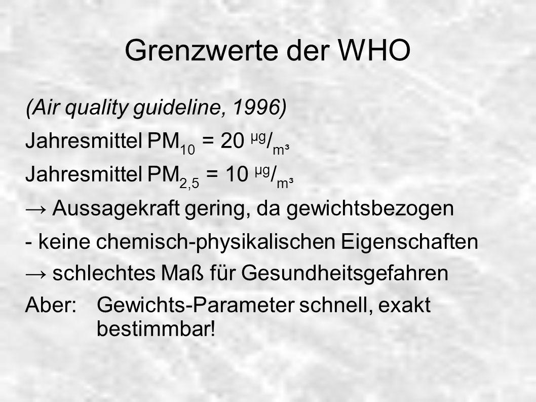 Grenzwerte der WHO (Air quality guideline, 1996) Jahresmittel PM 10 = 20 µg / m³ Jahresmittel PM 2,5 = 10 µg / m³ Aussagekraft gering, da gewichtsbezo