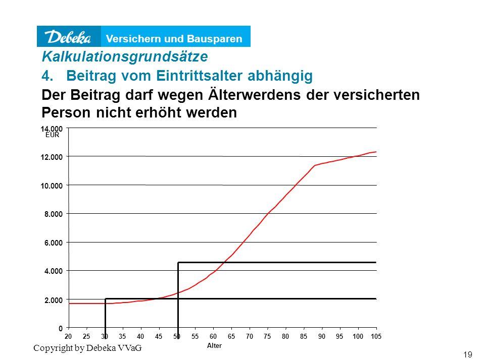 Versichern und Bausparen 19 Copyright by Debeka VVaG 0 2.000 4.000 6.000 8.000 10.000 12.000 14.000 20253035404550556065707580859095100105 Alter EUR Kalkulationsgrundsätze 4.