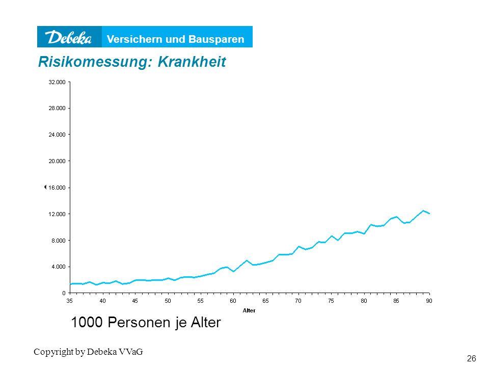 Versichern und Bausparen 26 Copyright by Debeka VVaG 1000 Personen je Alter Risikomessung: Krankheit