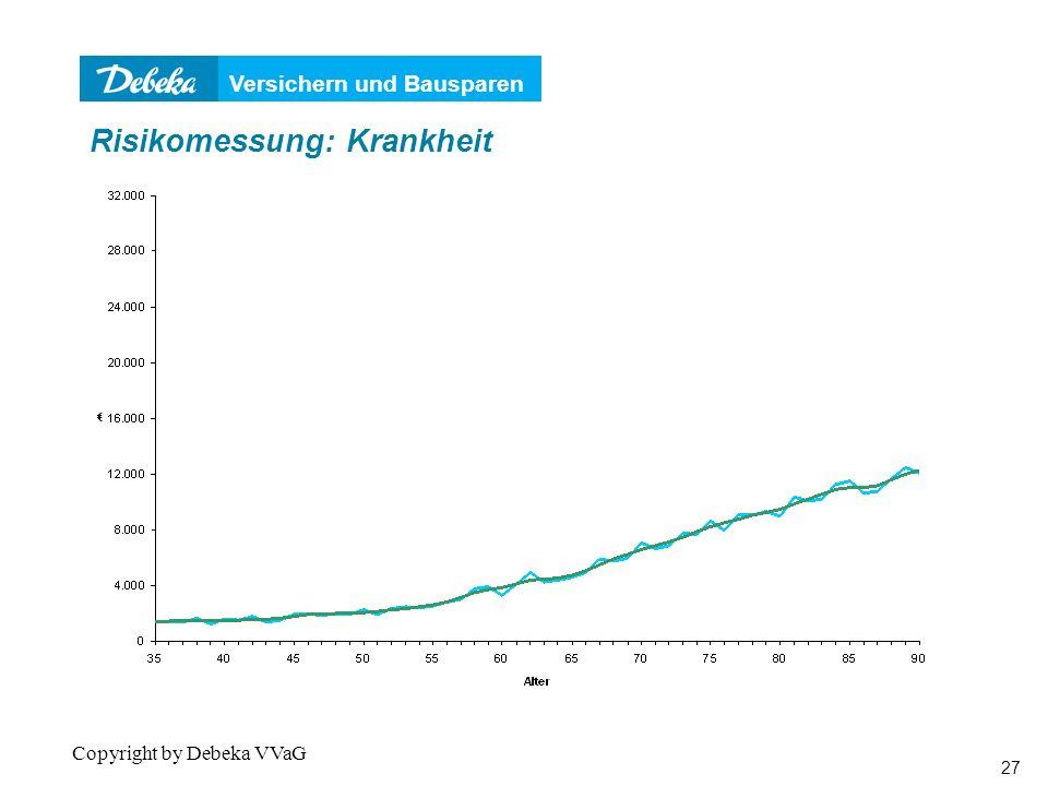 Versichern und Bausparen 27 Copyright by Debeka VVaG Risikomessung: Krankheit